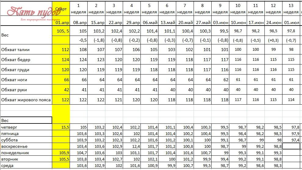 таблица похудения